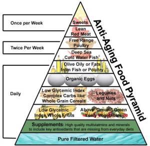 anti-aging-food-pyramid-lrg