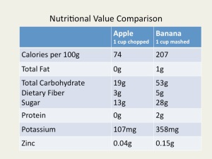 banana-vs-apple